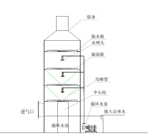 旋流板塔结构